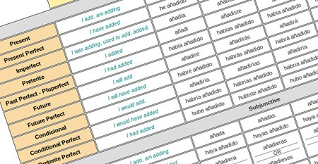 photo relating to Spanish Verb Conjugation Chart Printable identify Spanish Verb Conjugation